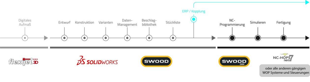 Prozesskette Holz