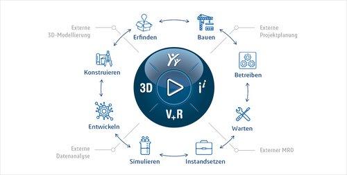 3DX Social Collaboration - Kommunikationsbarrieren