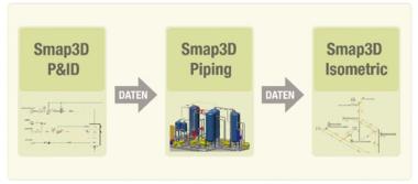 Smap 3D Bausteine der Prozesskette