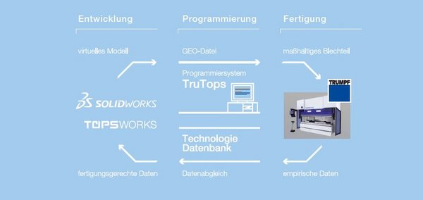 TopsWorks - TruTops
